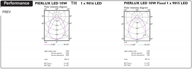 pierlux led downlight