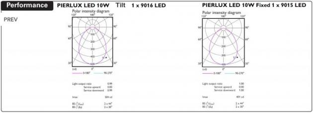 pierlux led downlight